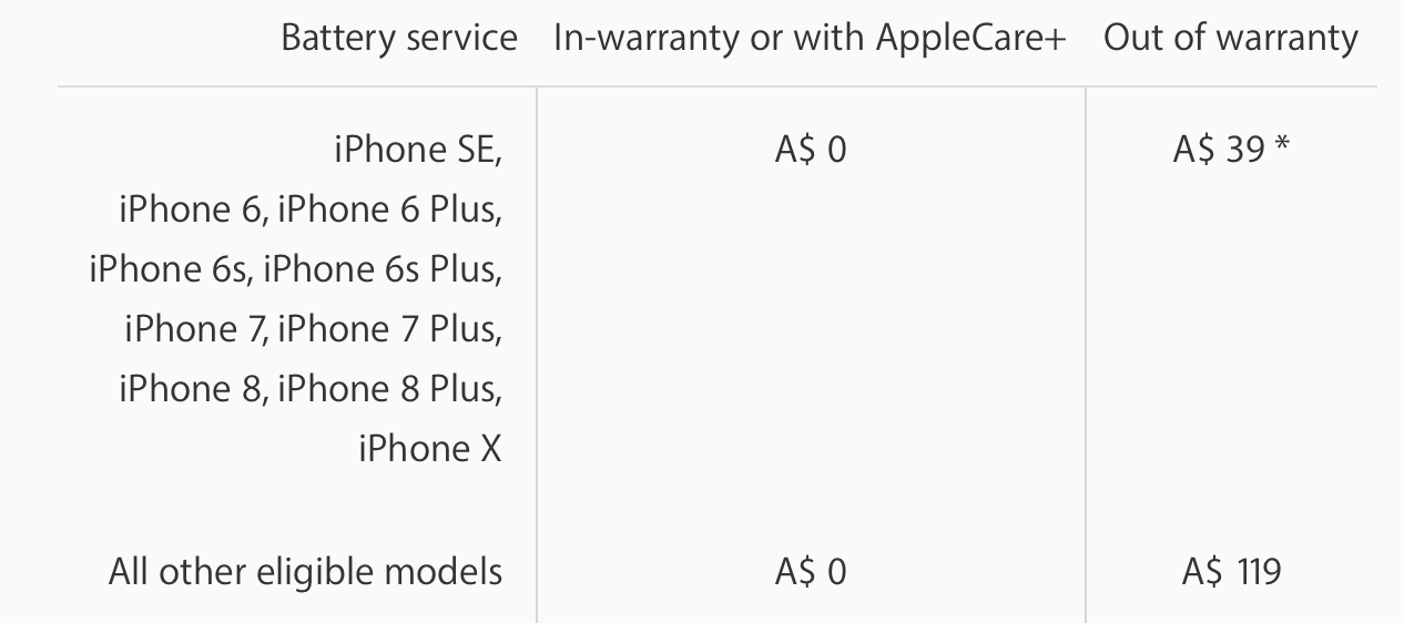 Apple iPhone Replacement Battery Servicing Price Table