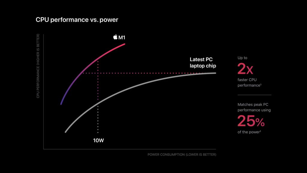 Apple m1 chip cpu power chart